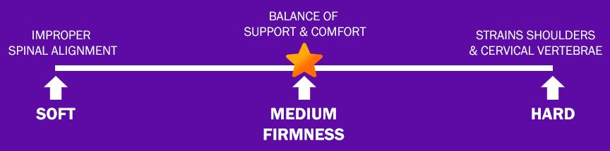 Best Mattress Firmness for Back Pain